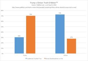 092516_clinton_trump_truth